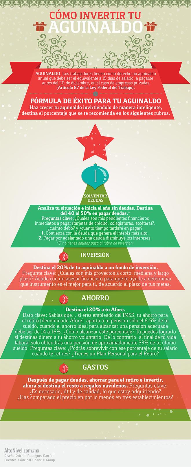 info-invertir-aguinaldo